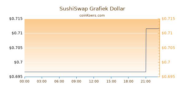 SushiSwap Grafiek Vandaag