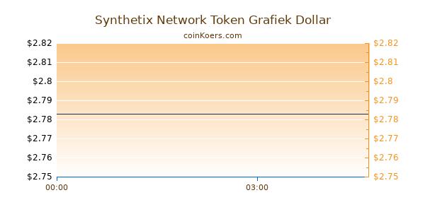 Synthetix Network Token Grafiek Vandaag