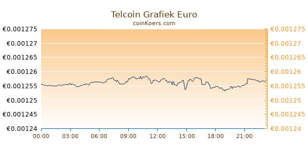 Telcoin Grafiek Vandaag