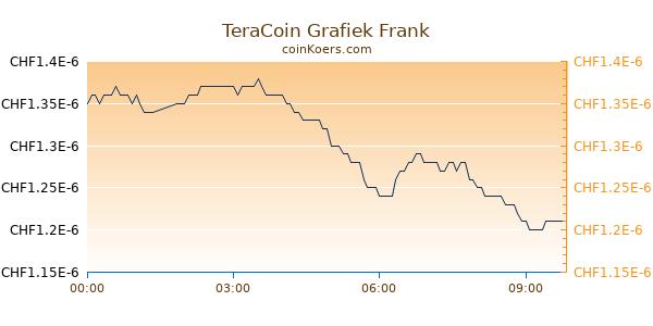 TeraCoin Grafiek Vandaag