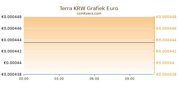 Terra KRW Grafiek Vandaag