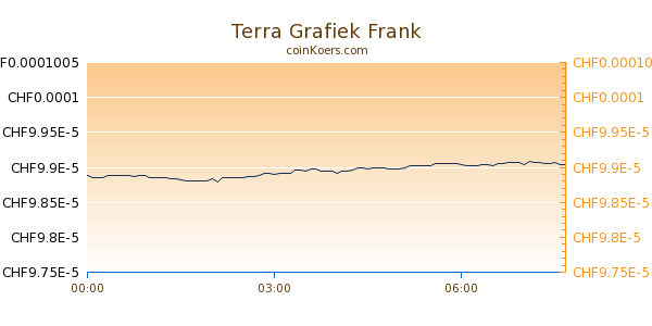 Terra Grafiek Vandaag