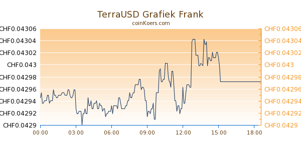 TerraUSD Grafiek Vandaag