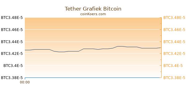 Tether Grafiek Vandaag