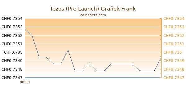 Tezos (Pre-Launch) Grafiek Vandaag