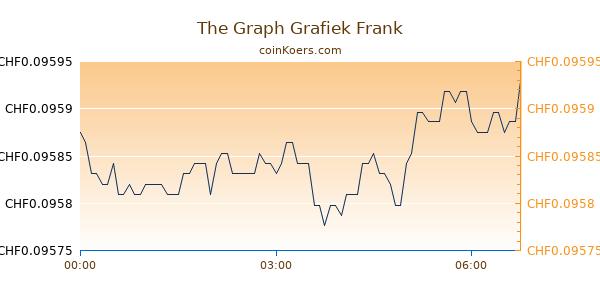 The Graph Grafiek Vandaag