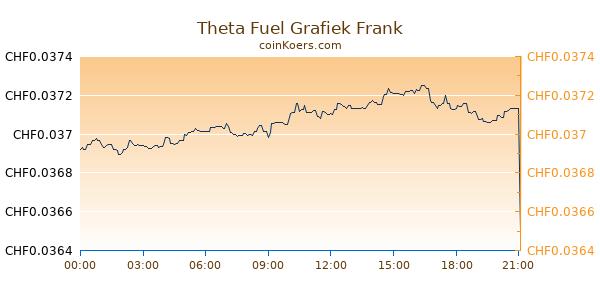 Theta Fuel Grafiek Vandaag
