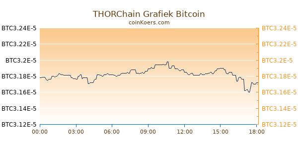 THORChain Grafiek Vandaag
