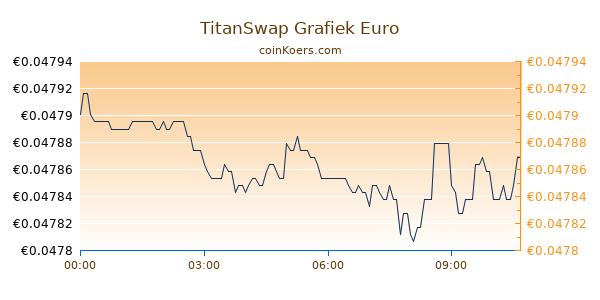 TitanSwap Grafiek Vandaag
