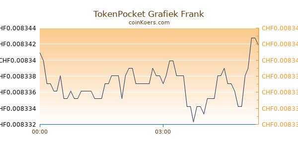 TokenPocket Grafiek Vandaag