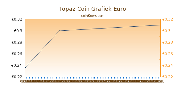 Topaz Coin Grafiek Vandaag