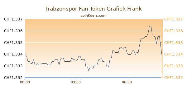 Trabzonspor Fan Token Grafiek Vandaag