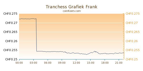 Tranchess Grafiek Vandaag