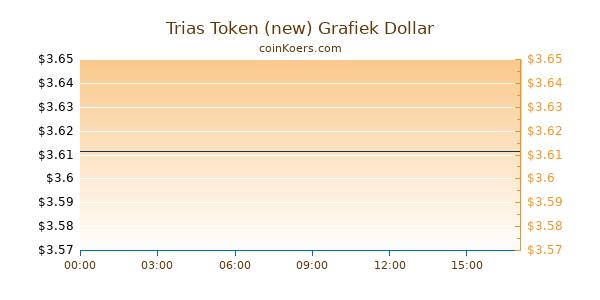 Trias Token (new) Grafiek Vandaag