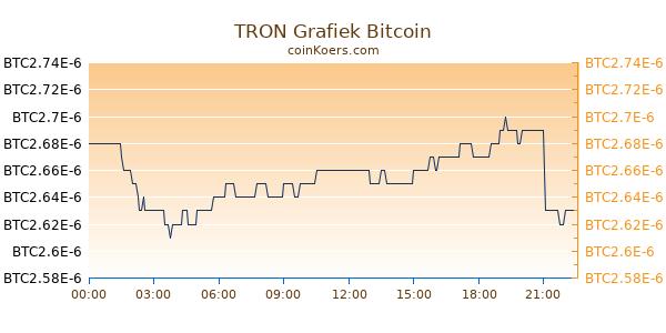 TRON Grafiek Vandaag