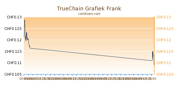 TrueChain Grafiek Vandaag