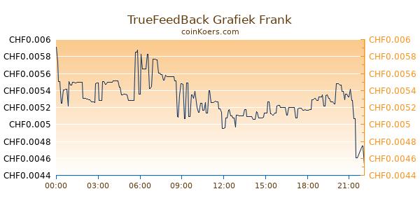 TrueFeedBack Grafiek Vandaag