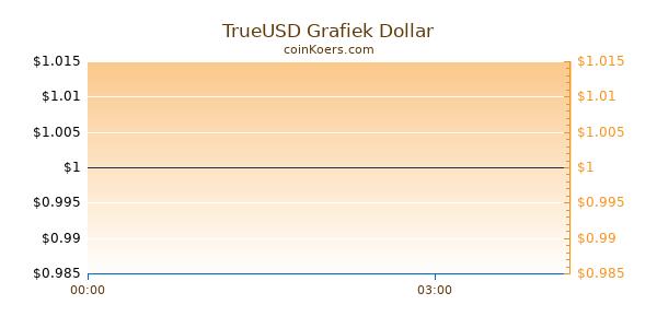 TrueUSD Grafiek Vandaag