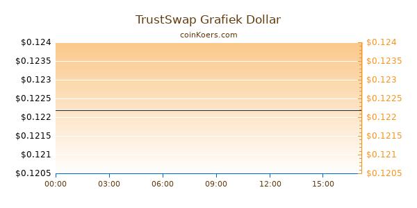 TrustSwap Grafiek Vandaag