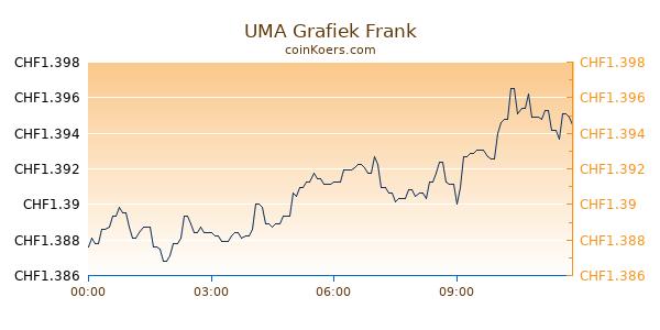 UMA Grafiek Vandaag