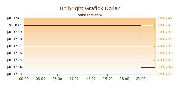 Unibright Grafiek Vandaag