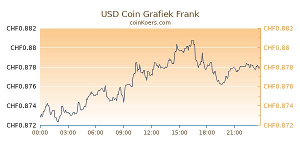 USD Coin Grafiek Vandaag