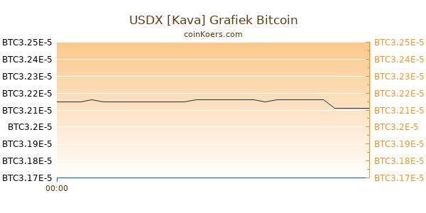 USDX [Kava] Grafiek Vandaag
