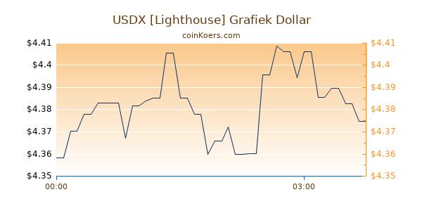 USDX [Lighthouse] Grafiek Vandaag