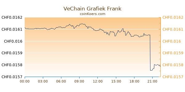 VeChain Grafiek Vandaag