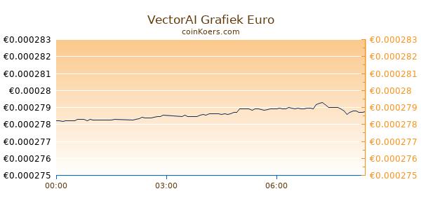 VectorAI Grafiek Vandaag