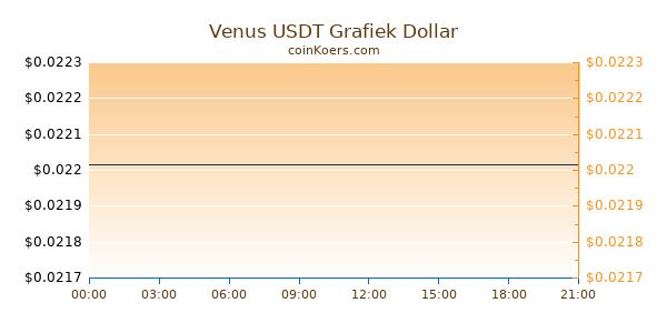 Venus USDT Grafiek Vandaag