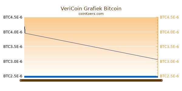 VeriCoin Grafiek Vandaag