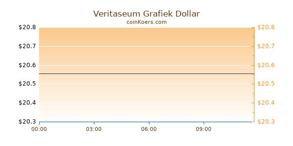 Veritaseum Grafiek Vandaag
