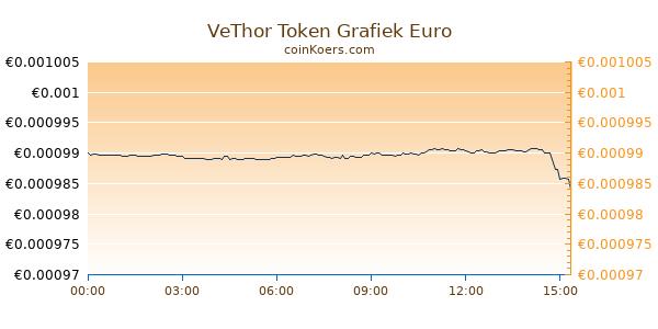 VeThor Token Grafiek Vandaag