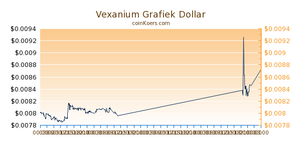 Vexanium Grafiek Vandaag