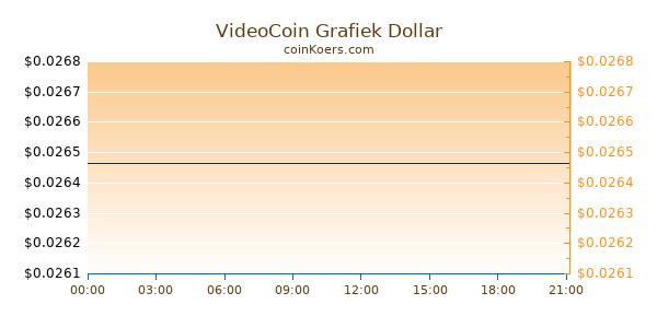 VideoCoin Grafiek Vandaag