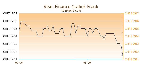 Visor.Finance Grafiek Vandaag