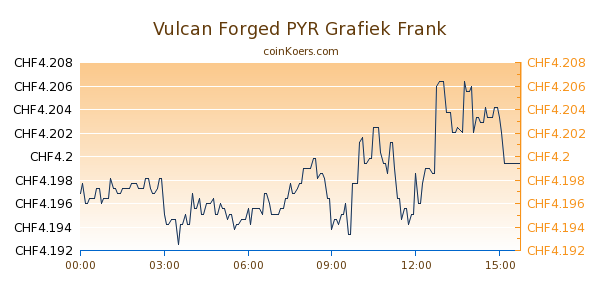 Vulcan Forged PYR Grafiek Vandaag