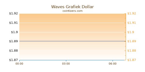 Waves Grafiek Vandaag