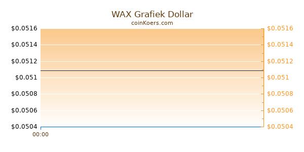 WAX Grafiek Vandaag