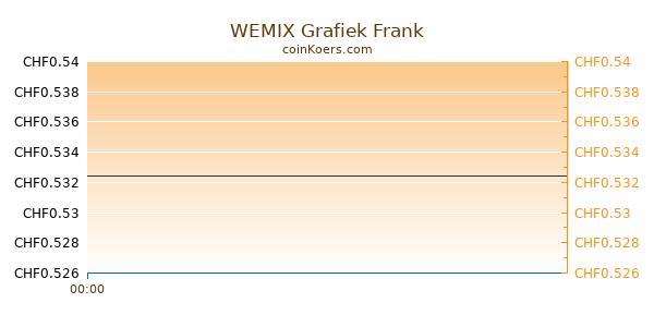 WEMIX Grafiek Vandaag