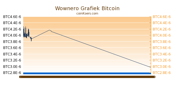 Wownero Grafiek Vandaag