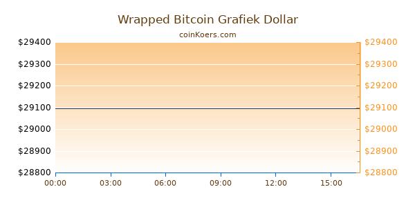 Wrapped Bitcoin Grafiek Vandaag