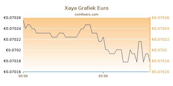 Xaya Grafiek Vandaag
