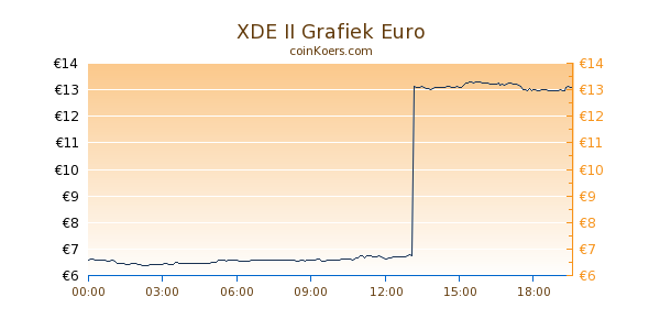 XDE II Grafiek Vandaag