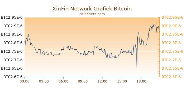 XinFin Network Grafiek Vandaag