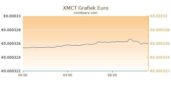 XMCT Grafiek Vandaag