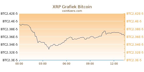 XRP Grafiek Vandaag