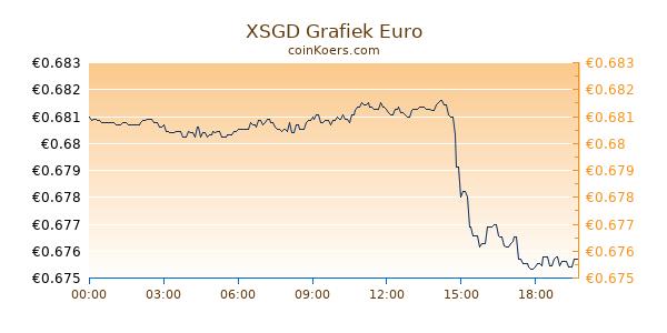 XSGD Grafiek Vandaag