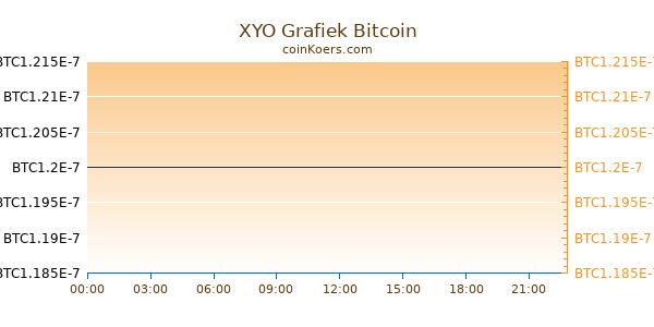 XYO Grafiek Vandaag